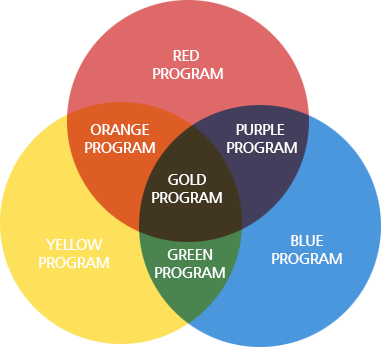 Red program, Yellow program, Blue program, Orange program, Purple program, Green program, Gold program